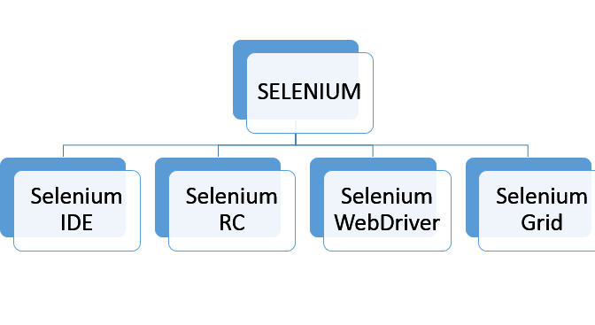 Components-of-Selenium